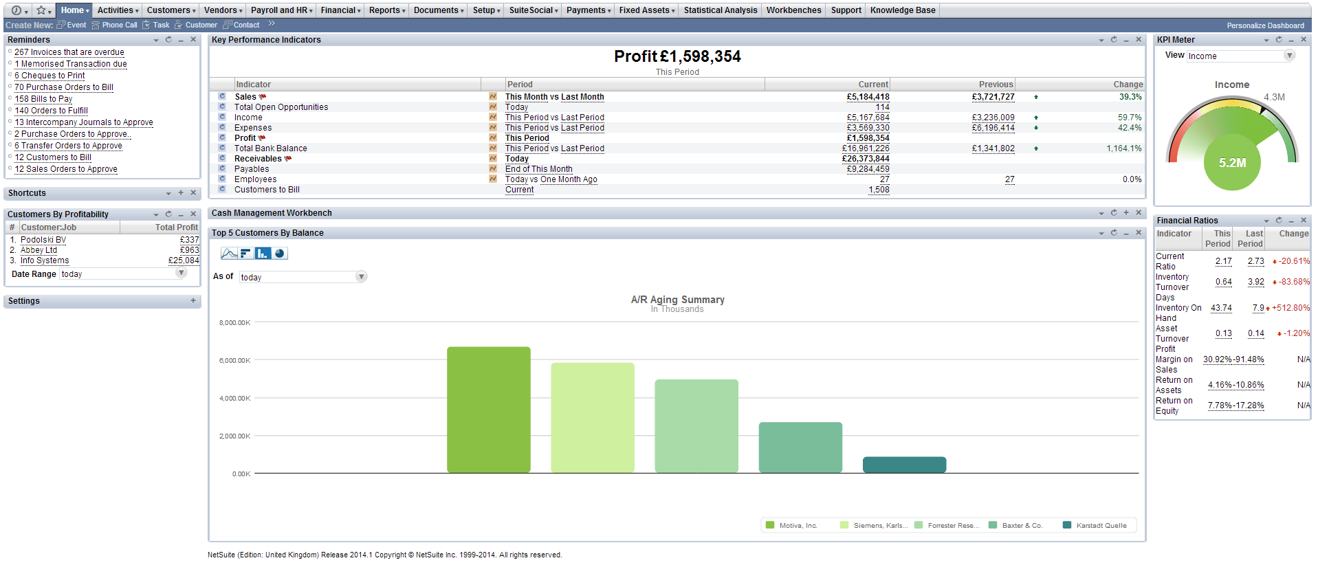 Example dashboard with minimised portlet