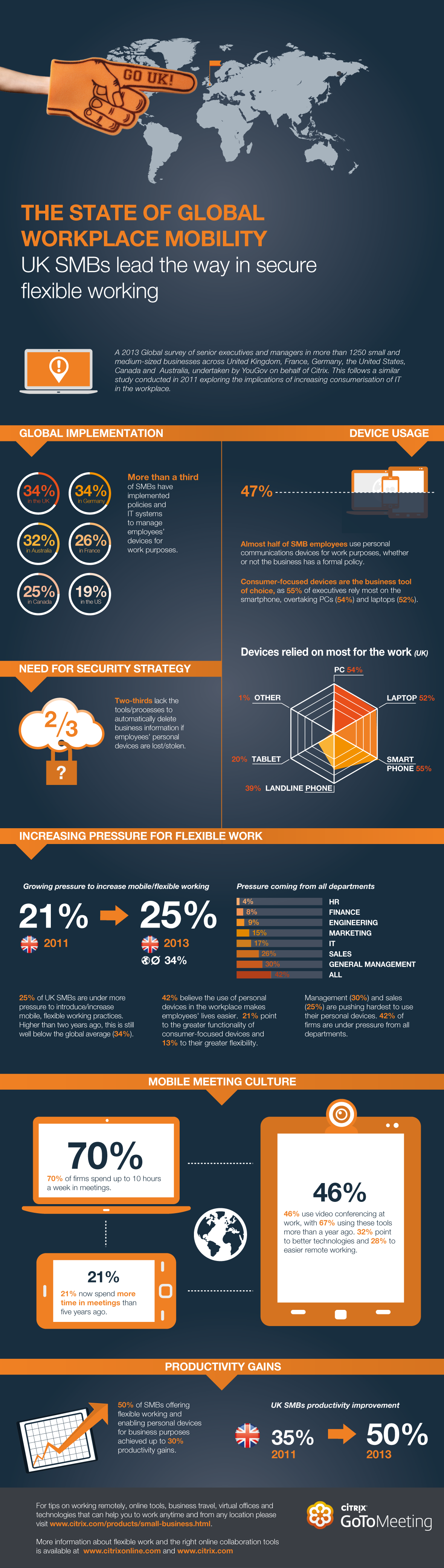 Mobile technology in the workplace