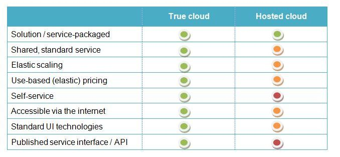 True cloud vs hosted