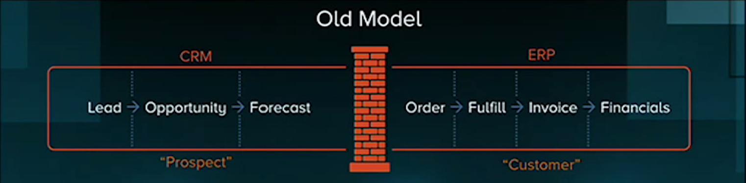 Old busines software model