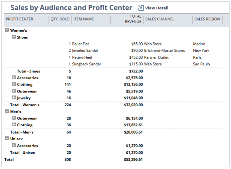 Sales_Audience_and_Profit_Center