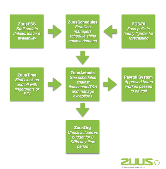 Zuus_Workforce_Management_Software_Data_Flow_Chart