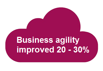 Retail_KPIs_Business_agility