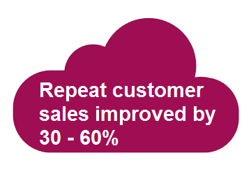 Retail_KPIs_repeat_customers