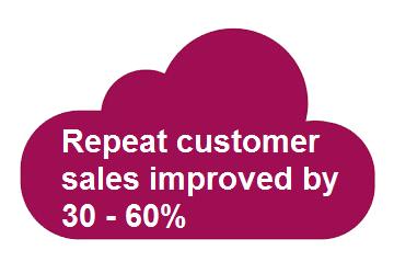 Retail_KPIs_repeat_customers
